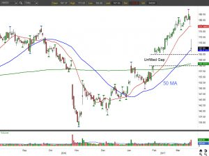 AMGN stock chart view 1