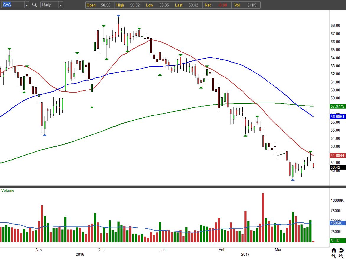 3 Energy Stocks to Sell: Apache Corporation (APA)