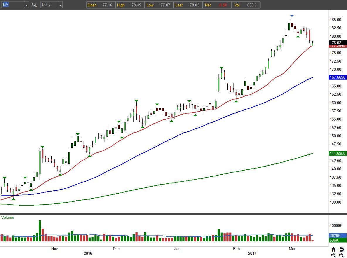 Best Trades On Wall Street: Boeing (ba)