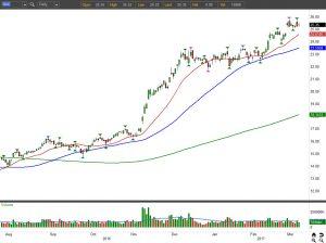 BAC stock chart view 1