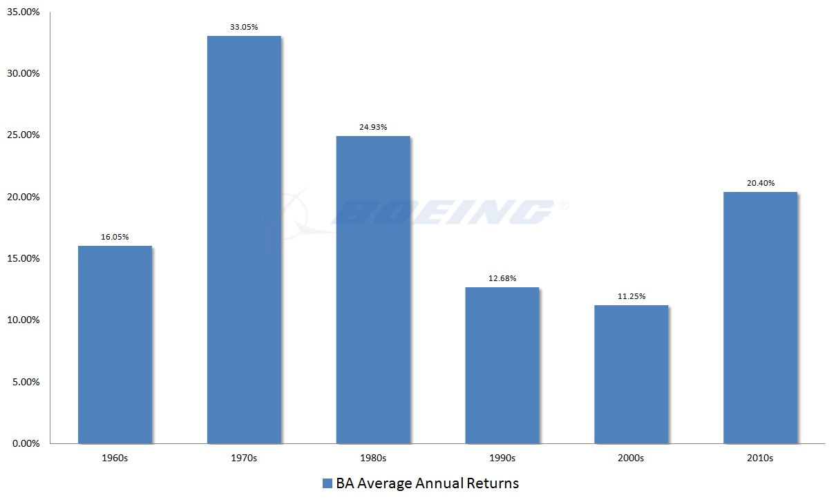 Boeing Stock, Ba Stock Click To Enlarge