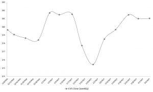 CVS, pharmacy stocks
