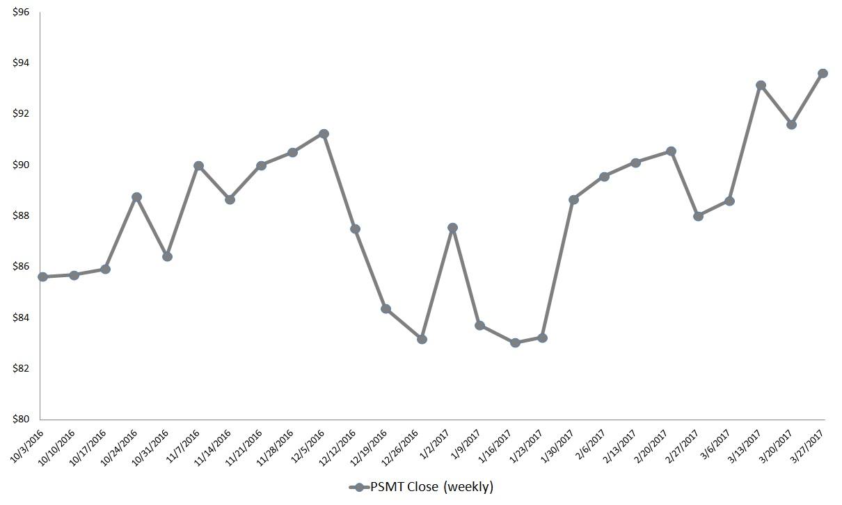 Bigbox Retail Stocks To Buy: Pricesmart, Inc (psmt) Bigbox Retail Stocks: