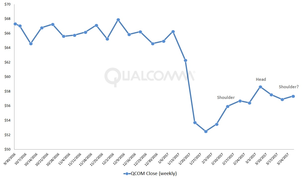 Nxpi Stock Quote Why Qualcomm Incqcom Stock Can't Pick Itself Up Anytime Soon