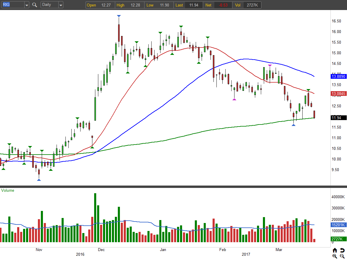 3 Energy Stocks to Sell: Transocean (RIG)