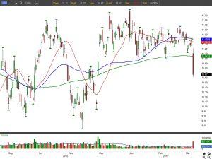 USO ETF chart view 1
