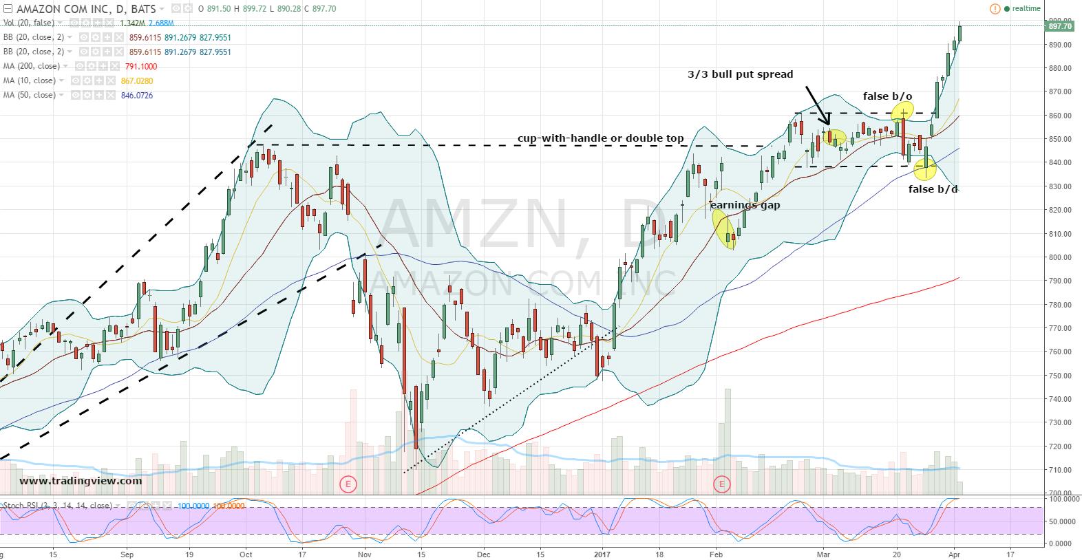 Amazon Stock Daily Chart