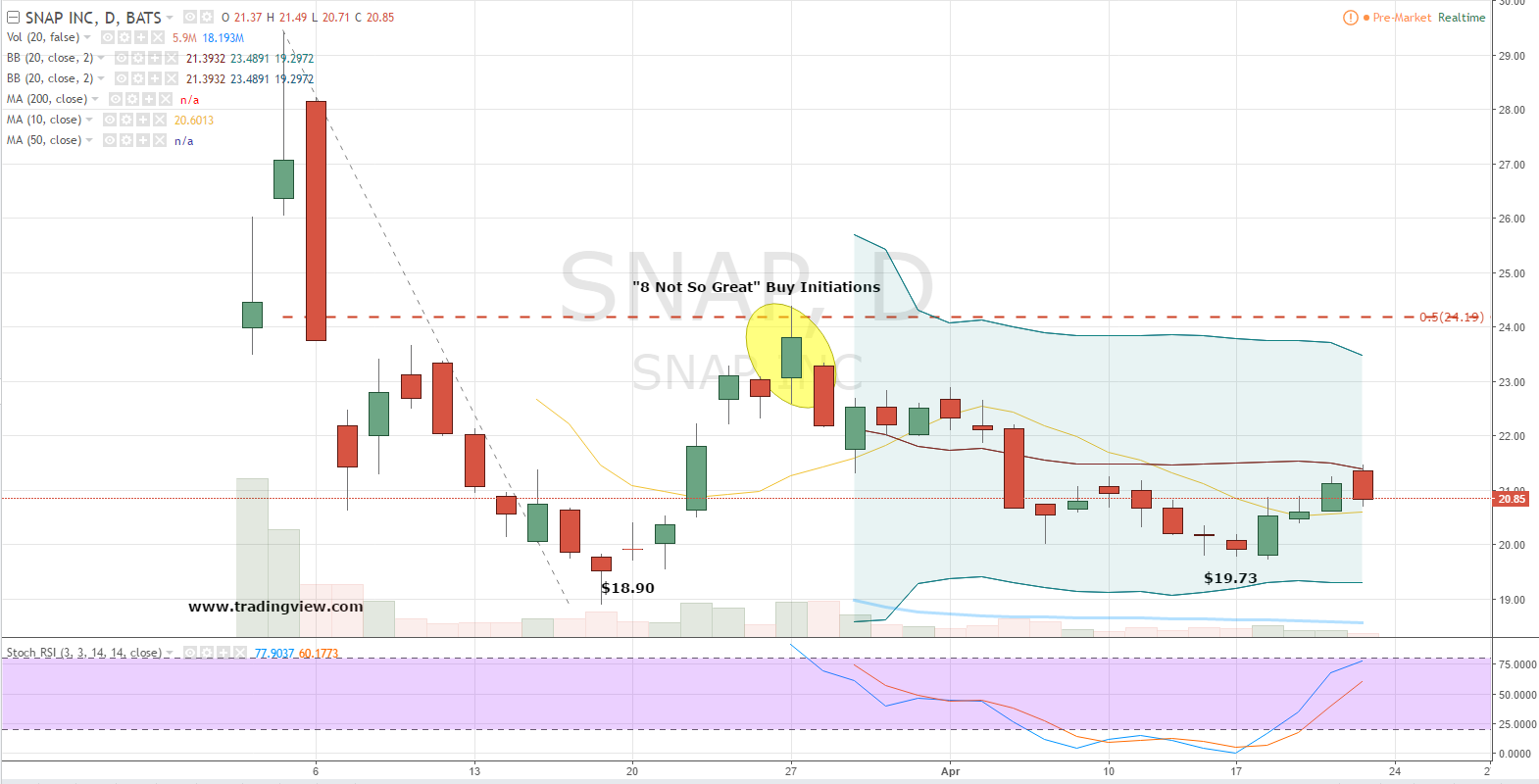 At The Brief Daily Chart Of Snap Stock And The Only Technical Event  Bullish Investors Might Consider As Supportive Is Last Week's Higher Low  Pivot