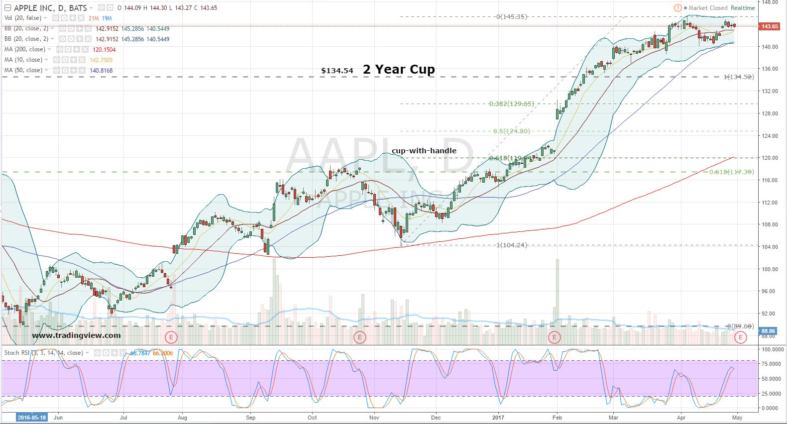 Checking the Overall Picture for Apple Inc. (AAPL)