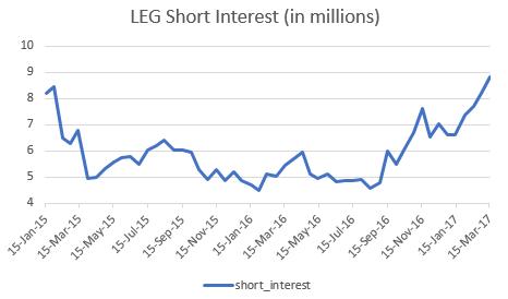 Stocks About to Get a Boost from Short Sellers: Leggett & Platt (LEG)