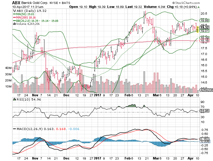 Barrick Gold Corp (USA) (ABX)