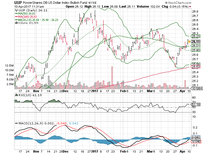 PowerShares DB US Dollar Index Bullish (UUP)