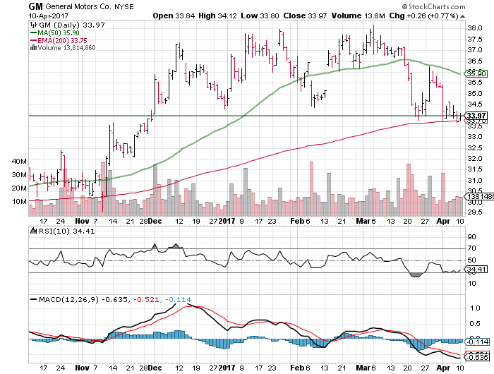 3 Big Stock Charts For Tuesday Bank Of America Corp Bac