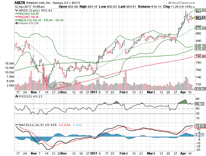Watch List: Chesapeake Energy Corporation (NYSE:CHK)