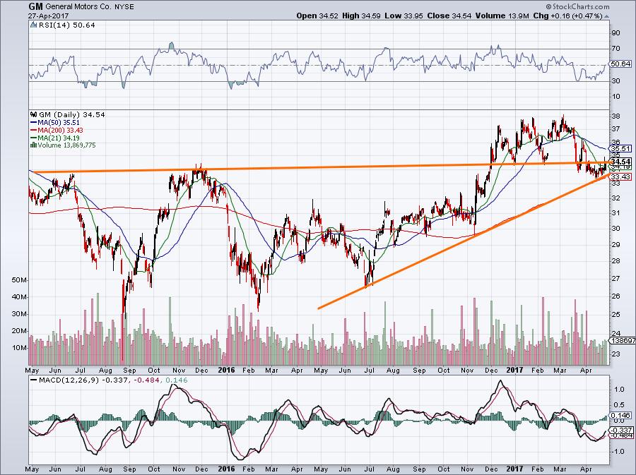 GM stock chart view 1