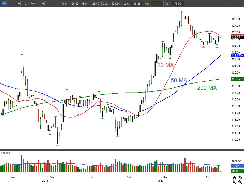 Johnson & Johnson (NYSE:JNJ), Store Capital Corp (NYSE:STOR)