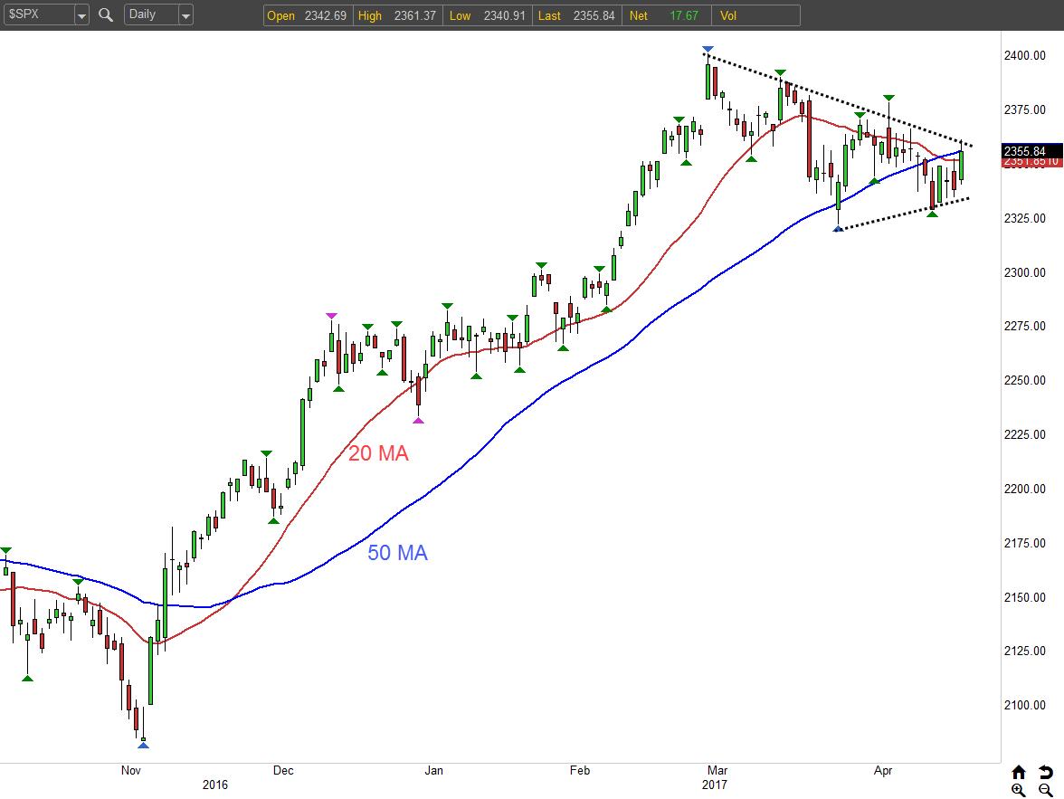 The S&P 500's Breakout Bid Has Begun