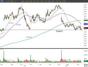 YELP stock chart view 1