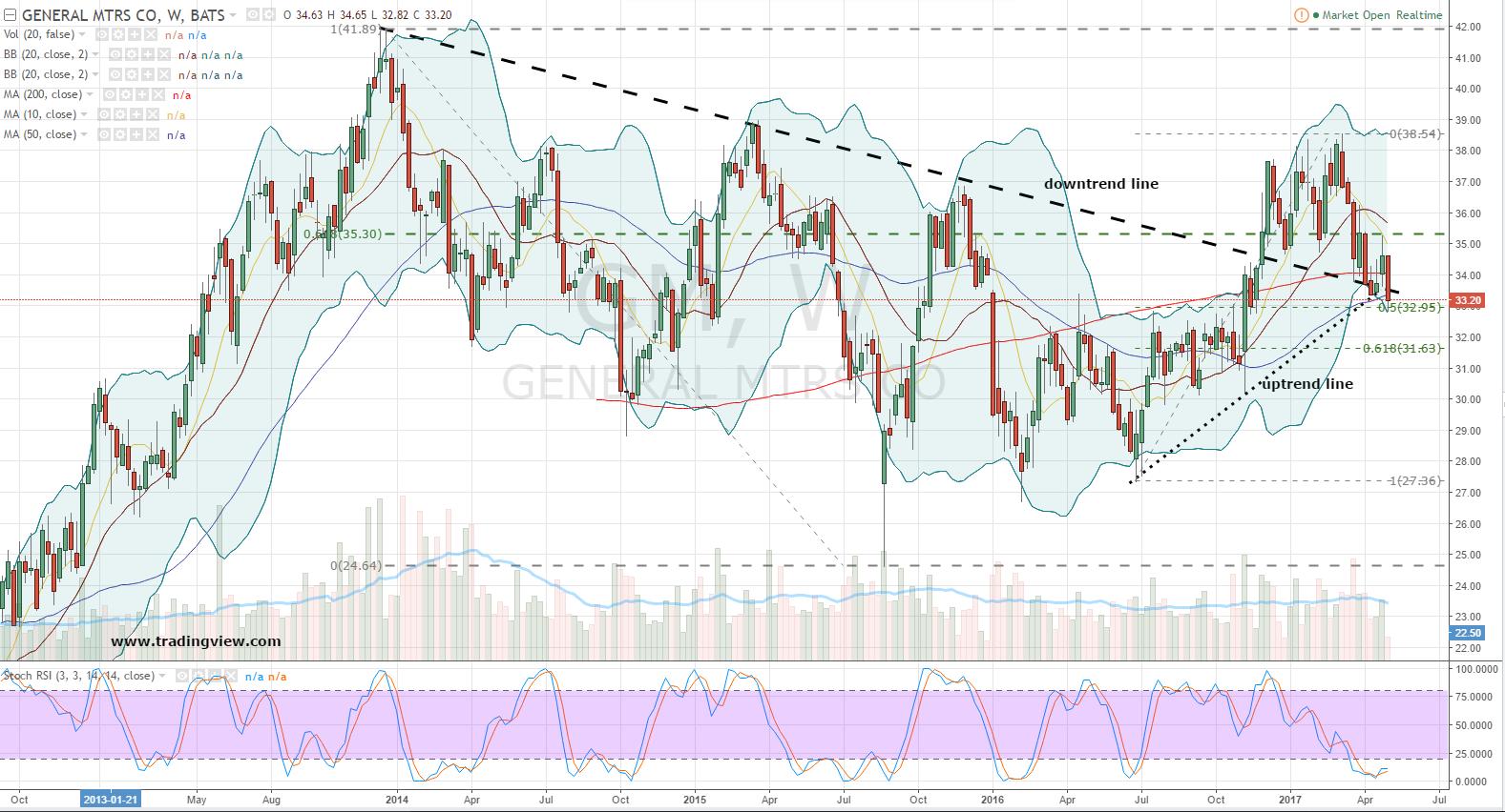Test Drive General Motors Company Gm Stock S Bearish