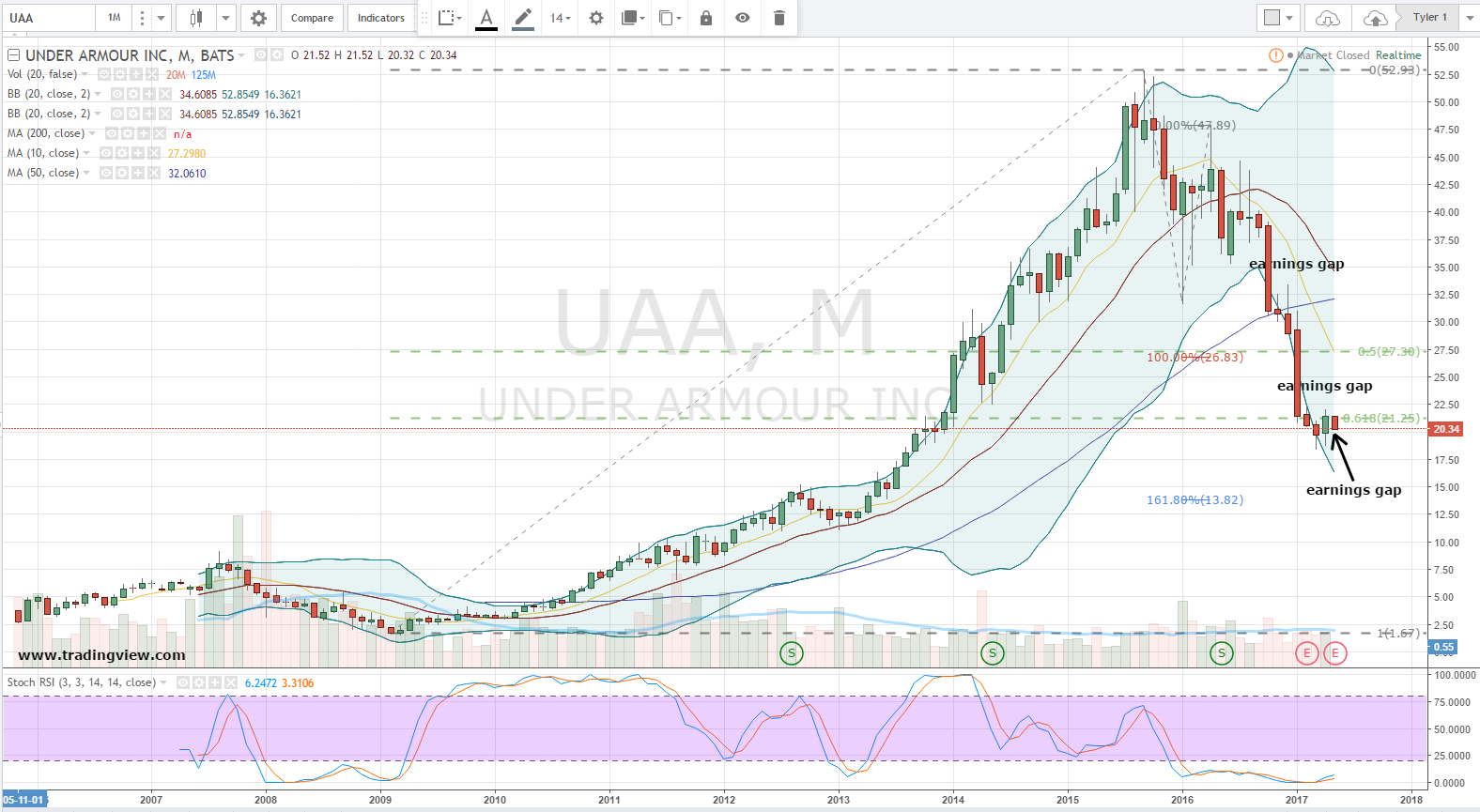 Click To Enlarge If Uaa Stock Had A Team Mascot, It Wouldn't Be Rainbows,  Puppy Dogs Or Even Bulls At This Time, For That Matter Nonetheless, In  Looking At
