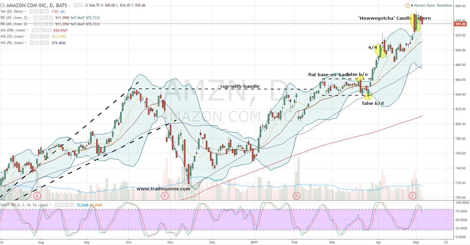 Go Long Amazon, Inc (amzn) Stock For Free! Investorplace