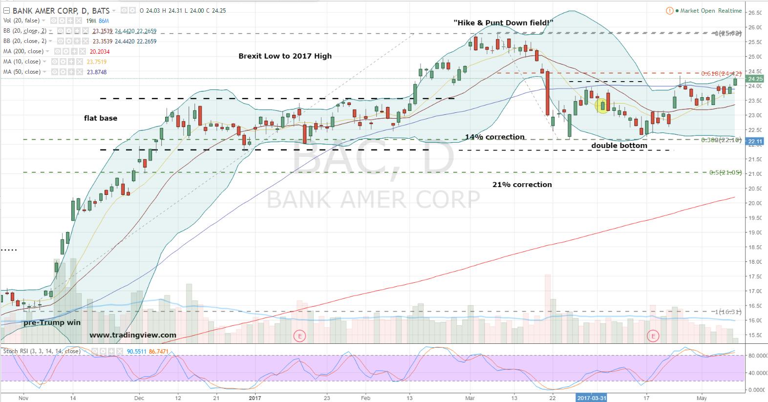 Bank Of America's Stock Chart