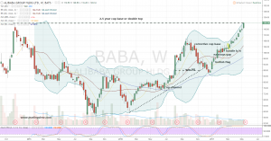 BABA stock chart view 1
