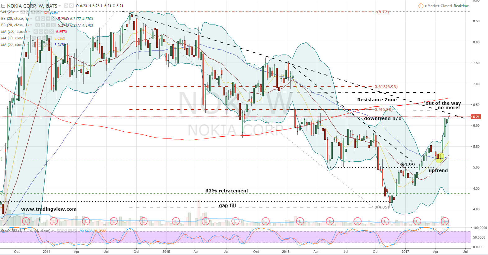 Should You Buy Nokia Corporation (NYSE:NOK) On Current Analyst Views?