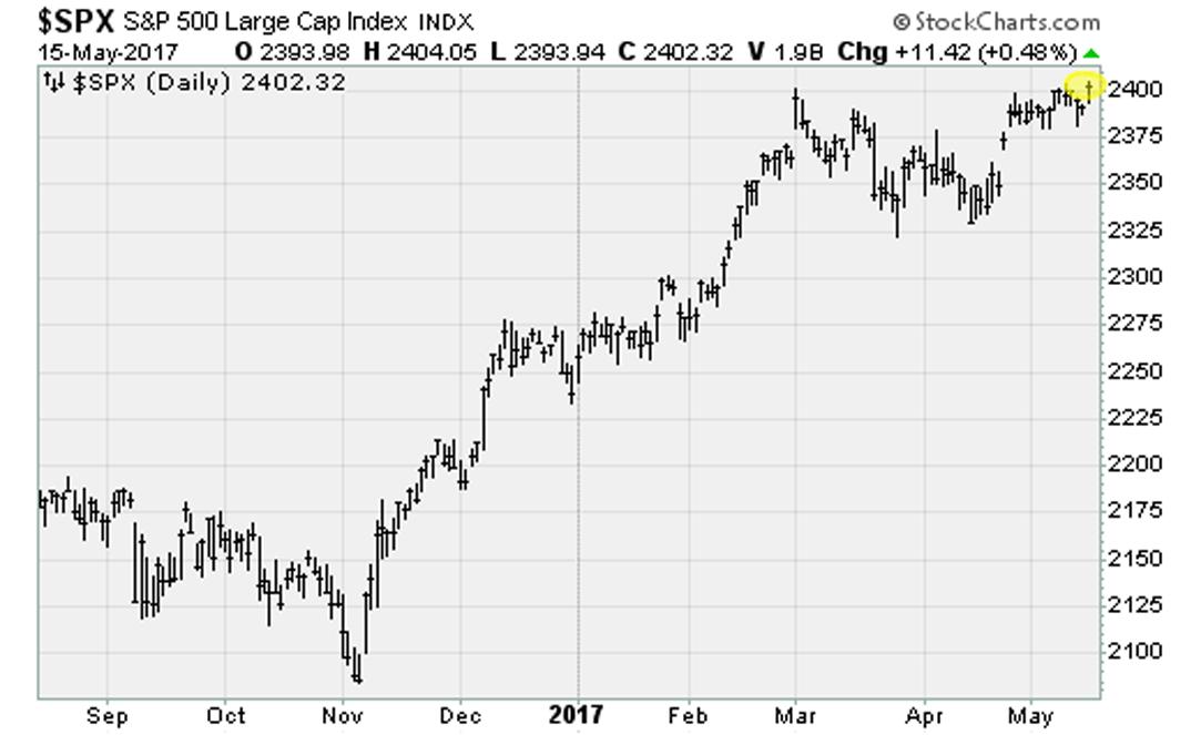 Stocks Close Higher on Big Tech, Oil Boom | InvestorPlace