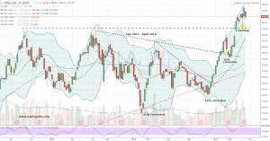 TSLA stock chart weekly view