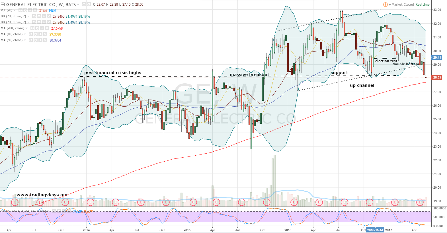 Hey General Electric Company (GE) Stock, Show Us the Money ...