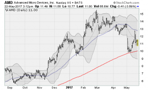 Advanced Micro Devices, Inc. (AMD) Stock Risks a Nasty Breakdown
