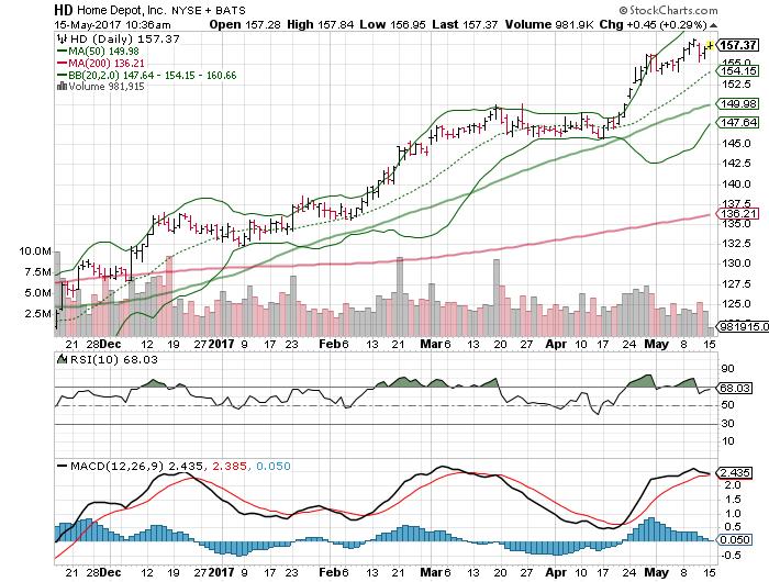 3 Big Stock Charts For Monday Home Depot Inc Hd Tesla
