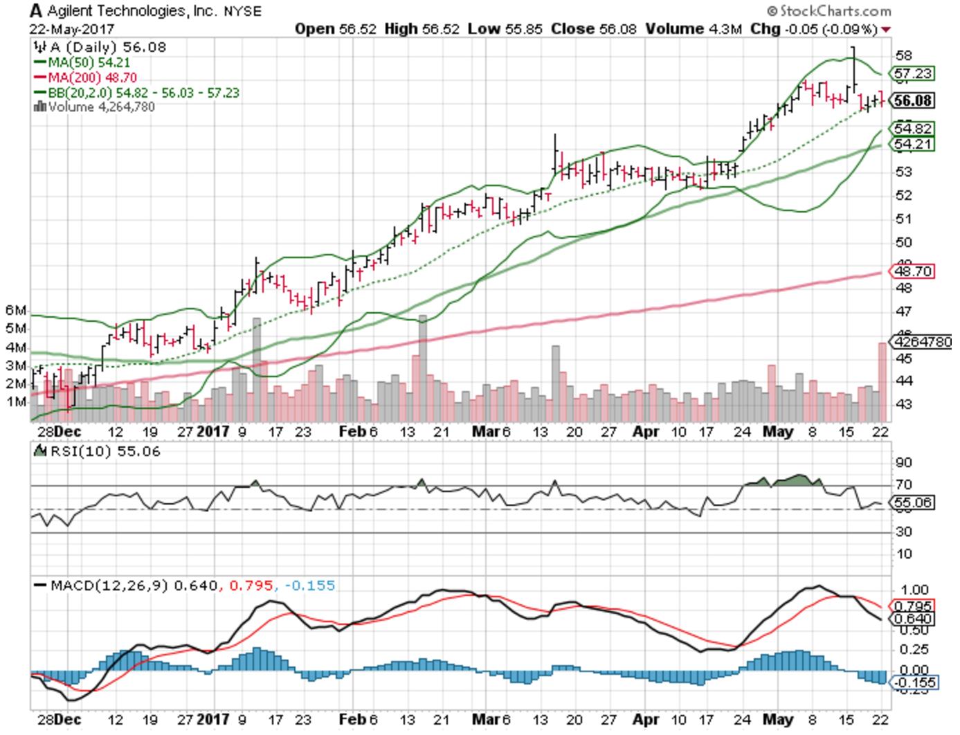 3 big stock charts for tuesday autozone inc azo click to enlarge buycottarizona
