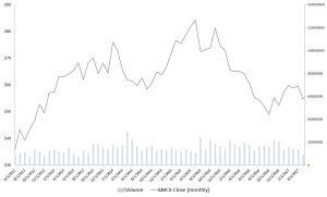 AMCX, media stocks