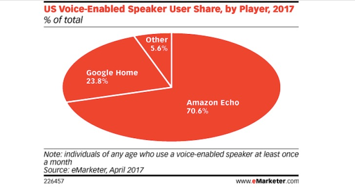 Amazon.com, Inc. (AMZN) Echo Is Dominating the New Smart Speaker Market