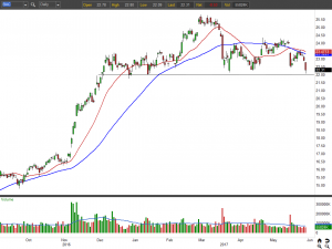 BAC stock chart
