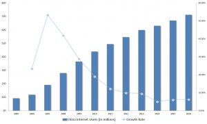 China internet penetration, BABA stock