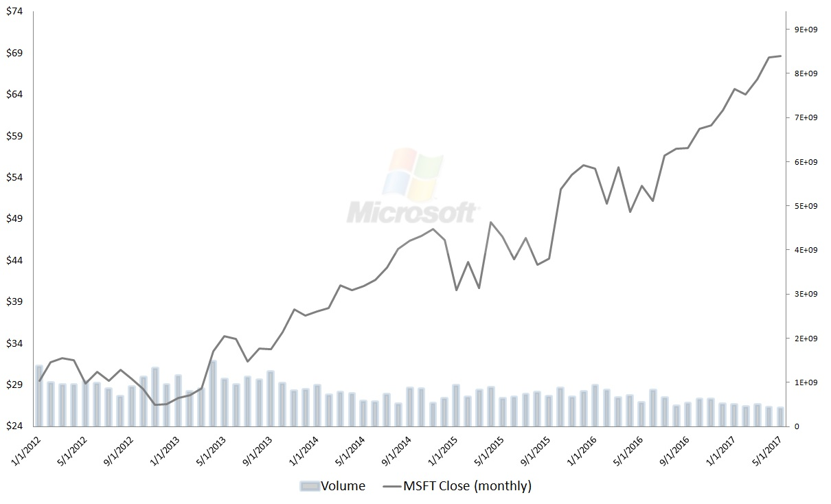 Msft Stock Quote Why Microsoft Corporation Msft Stock Is Too Good To Ignore
