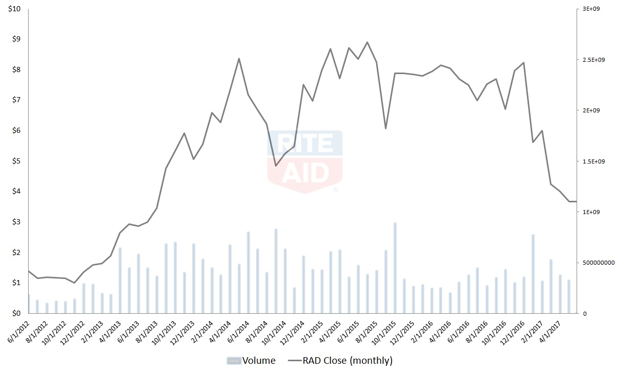 Walgreens Stock Quote Rad Stock Rite Aid Corporation Rad Stock Has The Odds Stacked