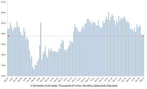 domestic auto sales, F stock