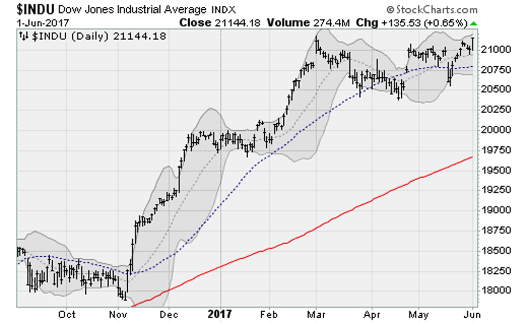 Binary options arrow indicator charts
