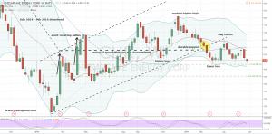 CHK stock chart view 1