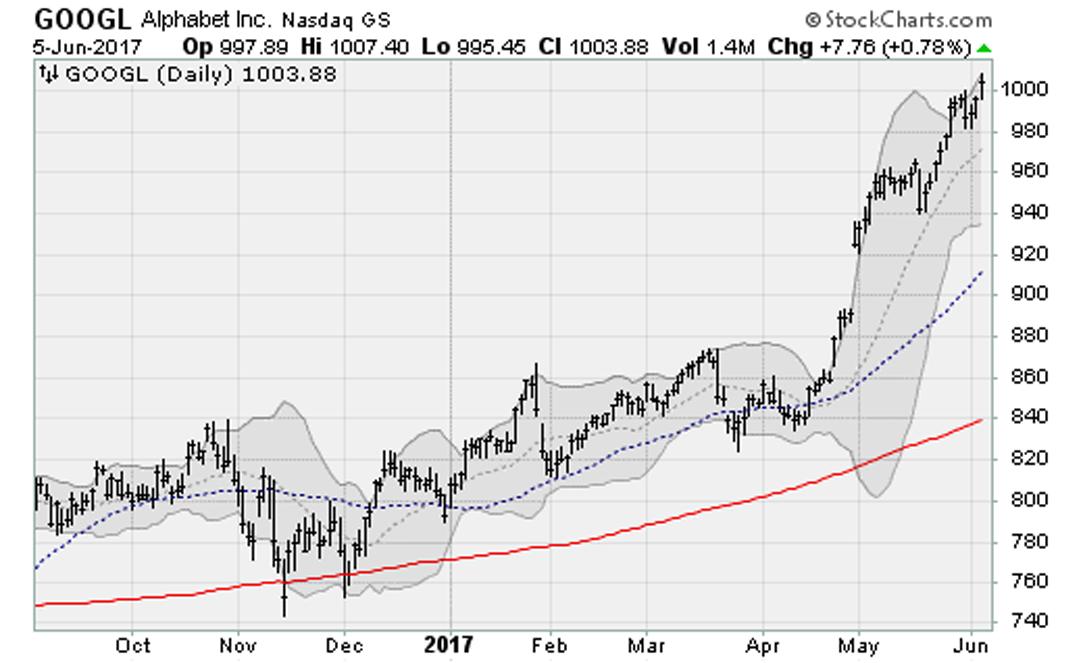 S&P 500, Dow Jones Close Lower Amid Geopolitical Worries