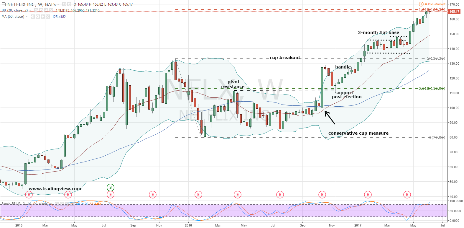 I Wrote About Nflx Stock It Was The Tail End Of February And Shares Had  Recently Forged A Bullish Breakout Of A Weekly Chart Cup And Handle Pattern