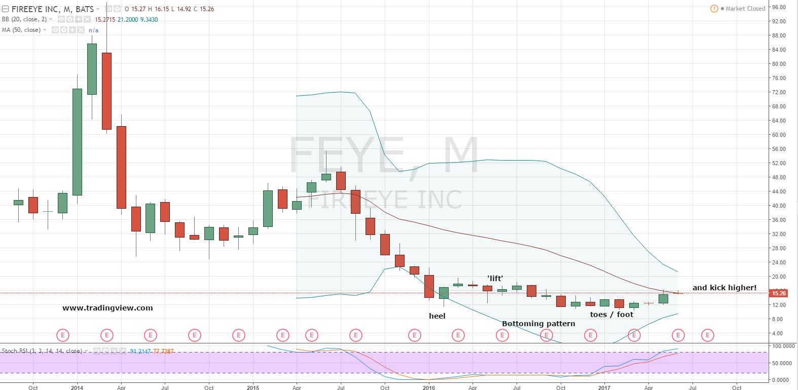 Feye stock options