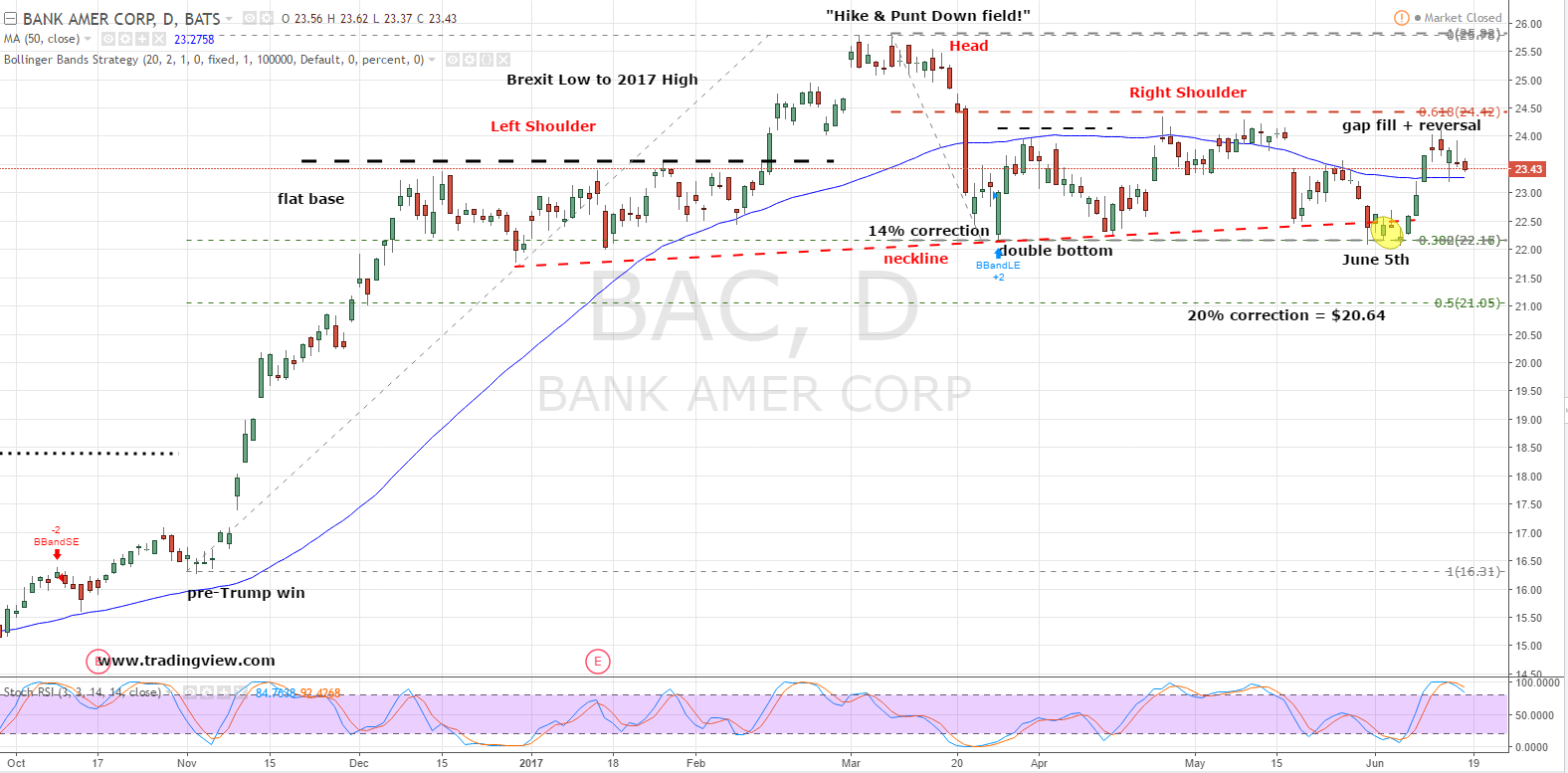 Buy bank of america corp bac stock for a nearly 20 discount