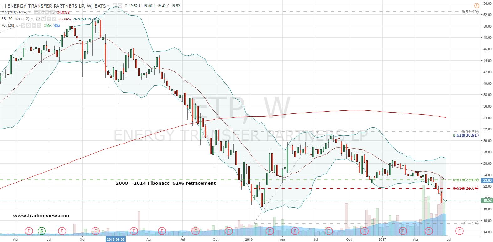 Etp Stock Quote Brilliant Etp Stock Don't Buy Energy Transfer Partners Lp Etp Stock For