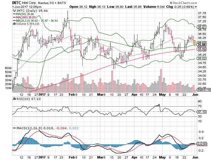 3 Big Stock Charts For Thursday Intel Corporation Intc Cisco Systems Inc Csco And Ebay Inc Ebay Investorplace