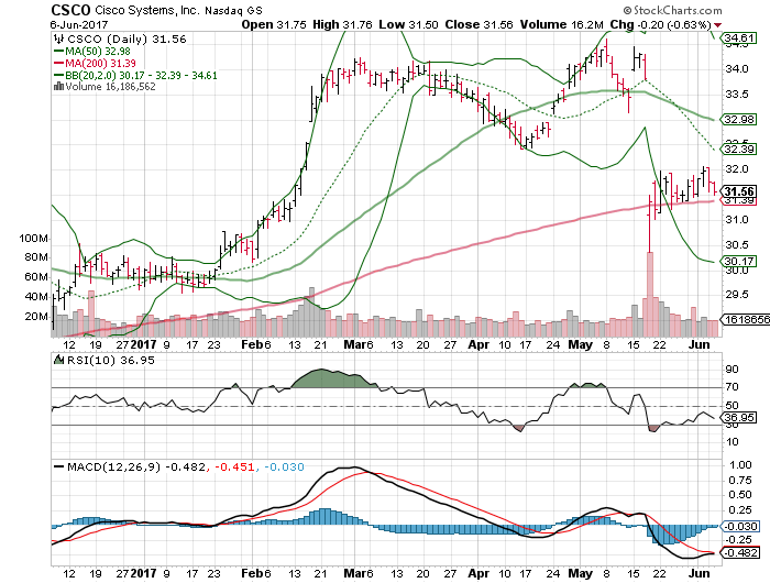 Energy Transfer Equity LP (NYSE:ETE) Stock Is Shorted Less